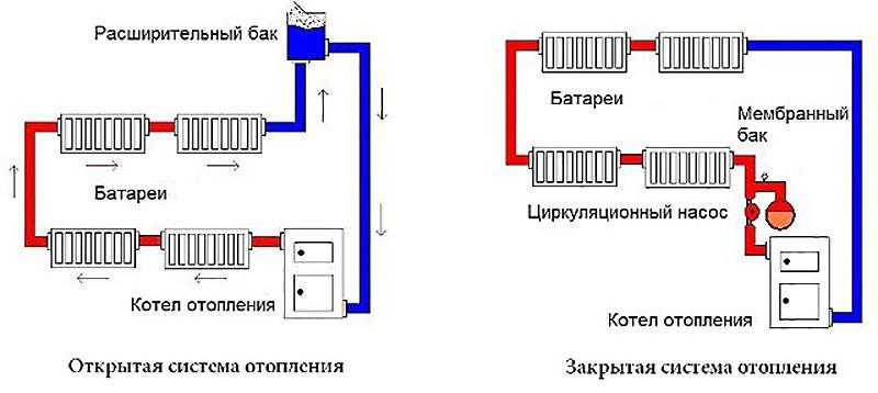 Закрытая система с естественной и принудительной циркуляцией жидкости
