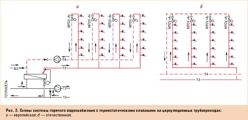 Подключение дополнительных контуров в тупиковой системе: полотенцесушитель