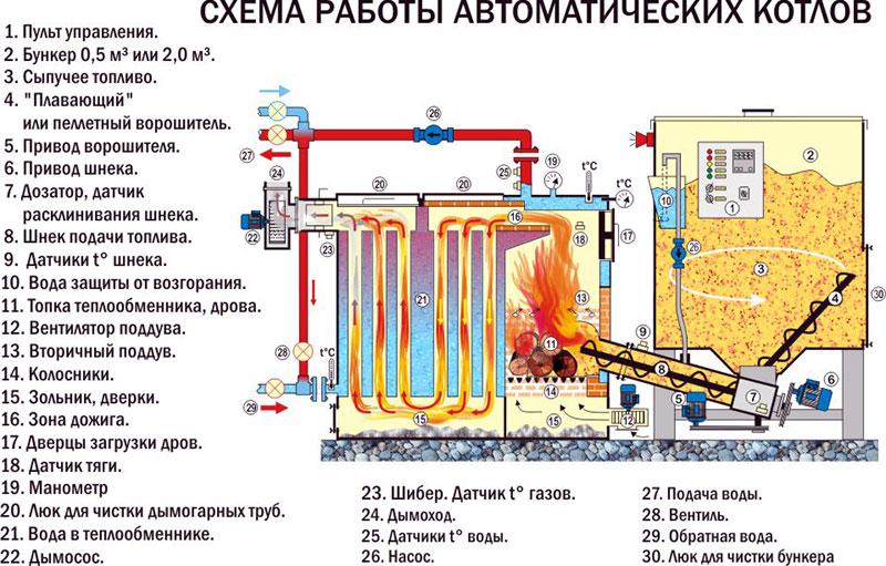 Автоматическая загрузка топлива в твердотопливный котел