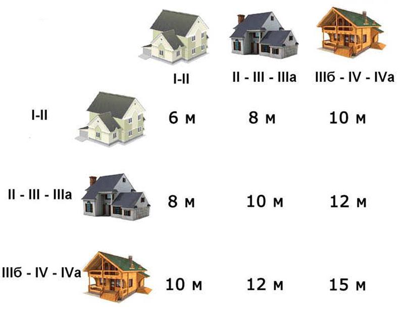 Категории огнестойкости строительных объектов