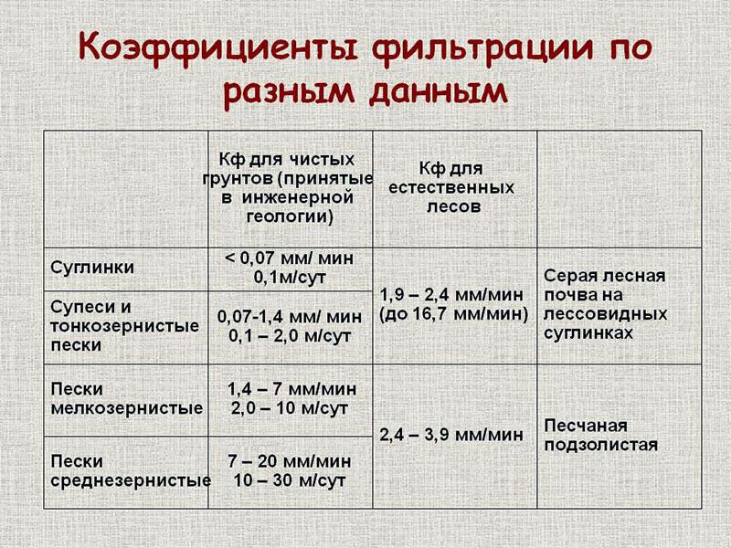 Определение коэффициента фильтрации песка разных фракций