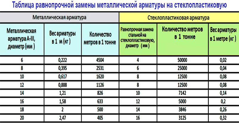 Таблица весов для стальной строительной арматуры