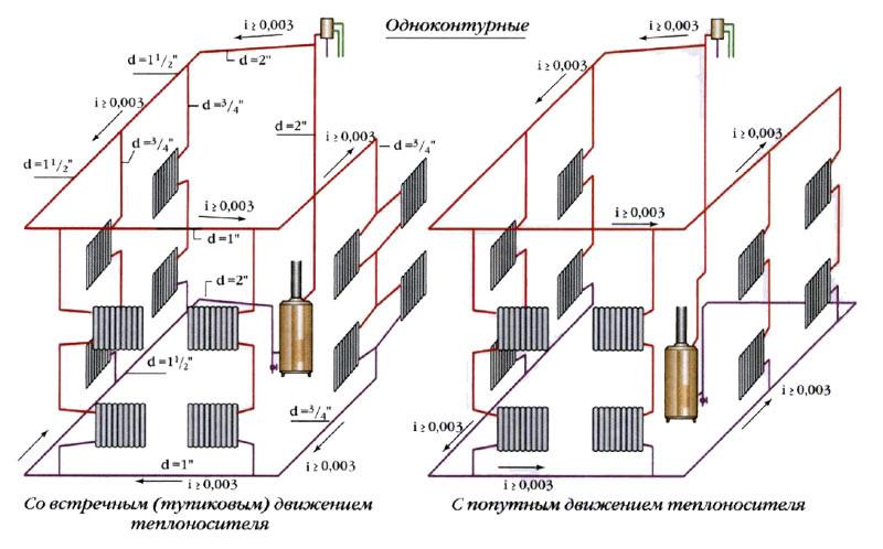 Пример тупиковой схемы с естественной циркуляцией для дома в два этажа