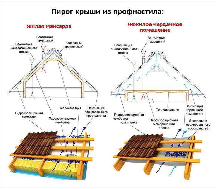 Схемы пирога из профнастила для жилых и нежилых мансардных помещений