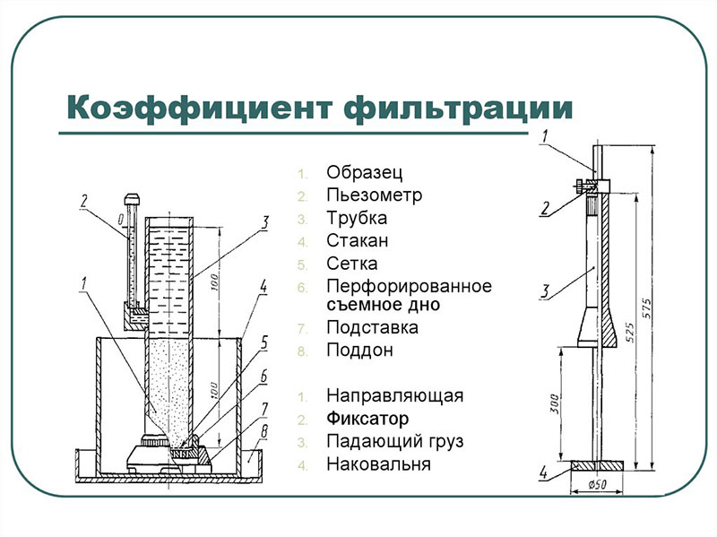 Схема установки для нахождения коэффициента фильтрации песка