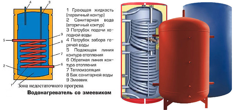 Теплоаккумулятор со спиралевидным контуром
