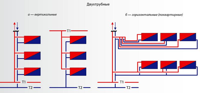 Вертикальная и горизонтальная тупиковая схема