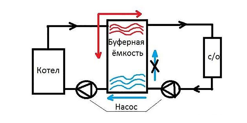 Простейшая схема обвязки с теплоаккумулятором