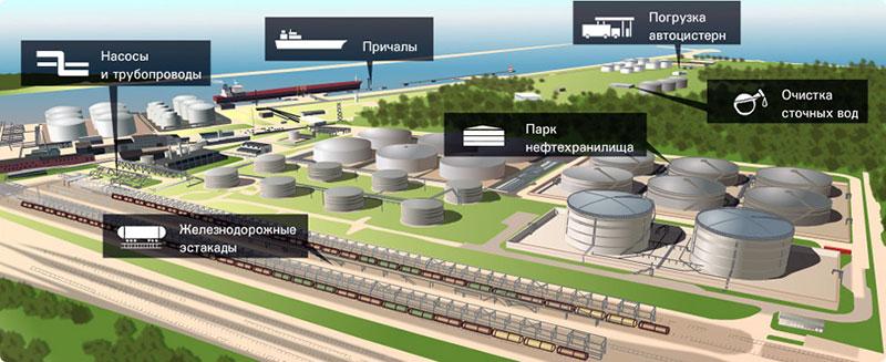 Проектирование нефтехранилищ с учетом противопожарных расстояний