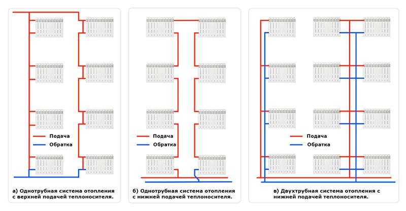 Варианты схем отопления по тупиковой схеме