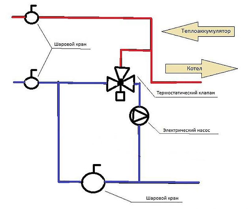 Обвязка без обратного клапана для системы с естественной циркуляцией теплоносителя