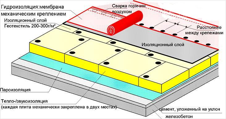 Структурная схема плоской кровли