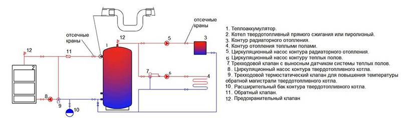 Обвязка системы с тепловым аккумулятором