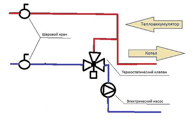 Обвязка для системы с принудительной циркуляцией теплоносителя