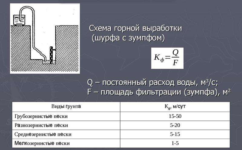 Определение коэффициента фильтрации грунтов