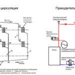 Различия в схемах отопления с естественной и принудительной циркуляцией