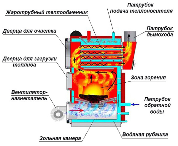 Конструкция котла на твердом топливе
