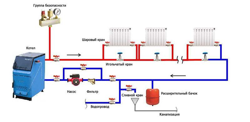 Полная схема разводки отопления с циркуляционным насосом