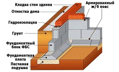 Ленточный фундамент в разрезе