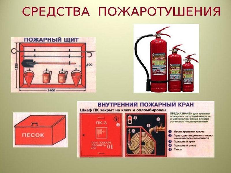 Средства пожаротушения в котельной