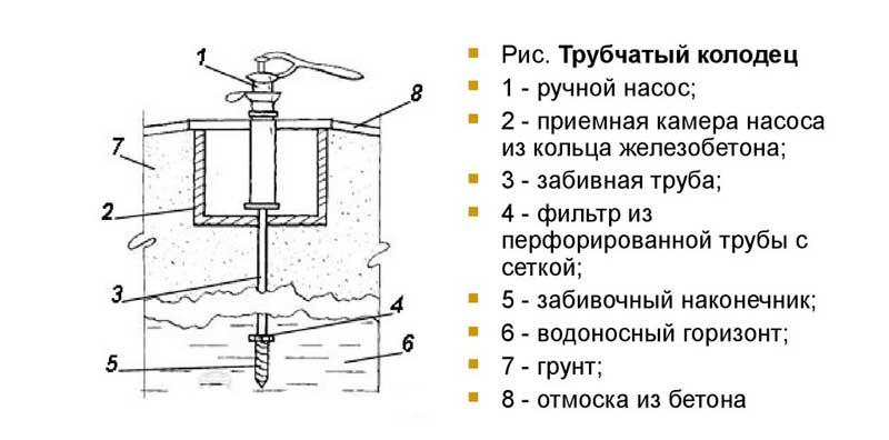 Схема колодца трубчатой конструкции