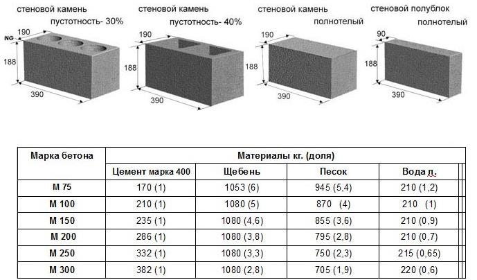 Виды и размеры блоков