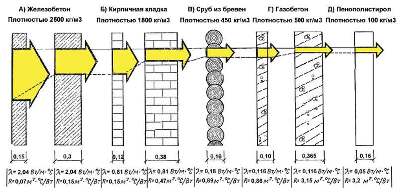 Состояние плотности строительных материалов в сравнении с железобетоном