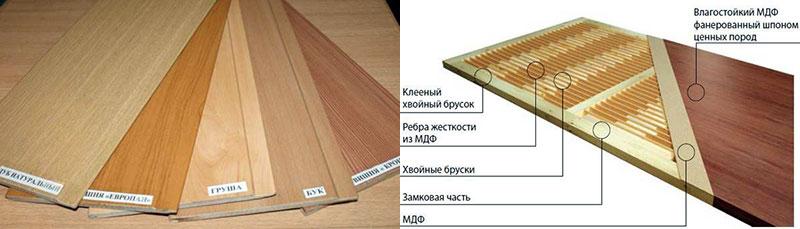 Послойная структура панели