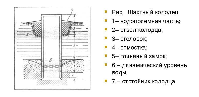 Схема колодца шахтного исполнения