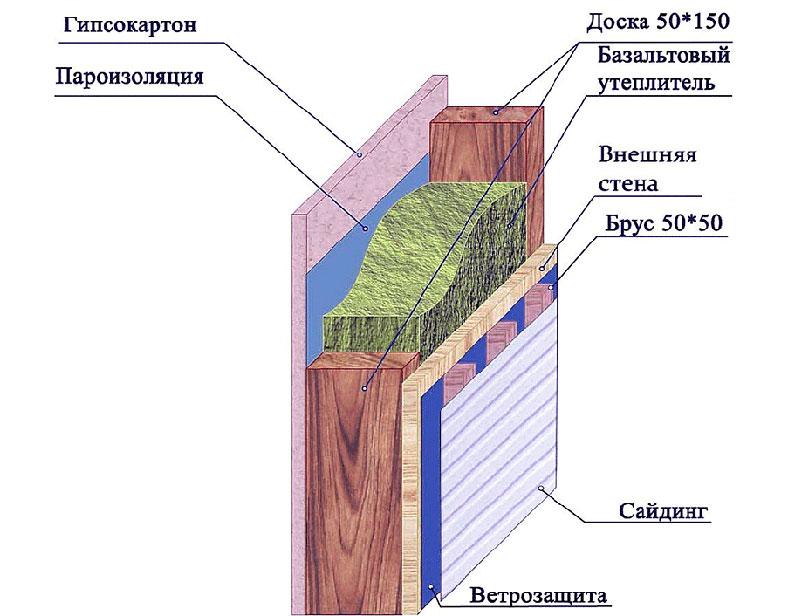 Один из вариантов утепления внутренних поверхностей стен