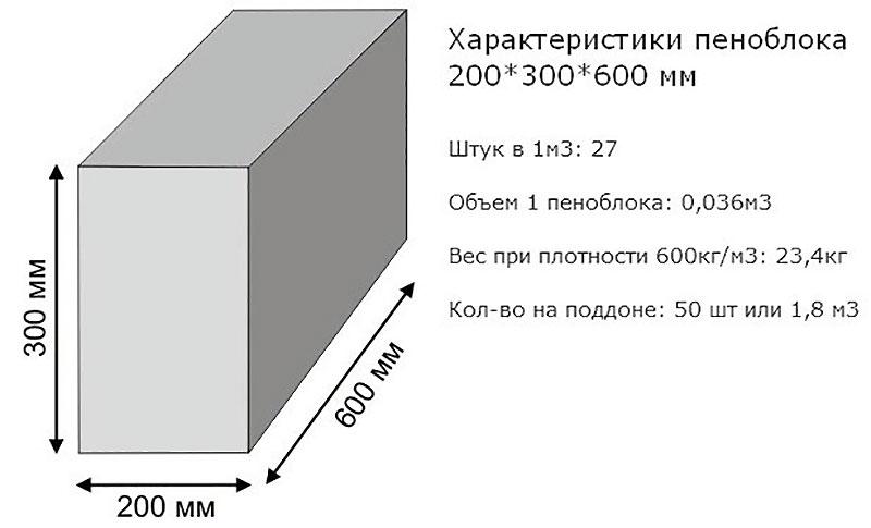 Характеристики блоков
