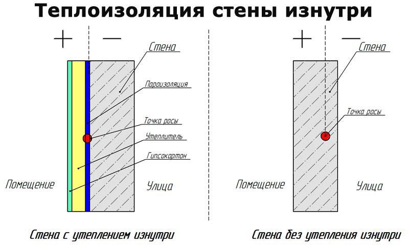 Сравнительный анализ расположения точки росы до и после утепления стен