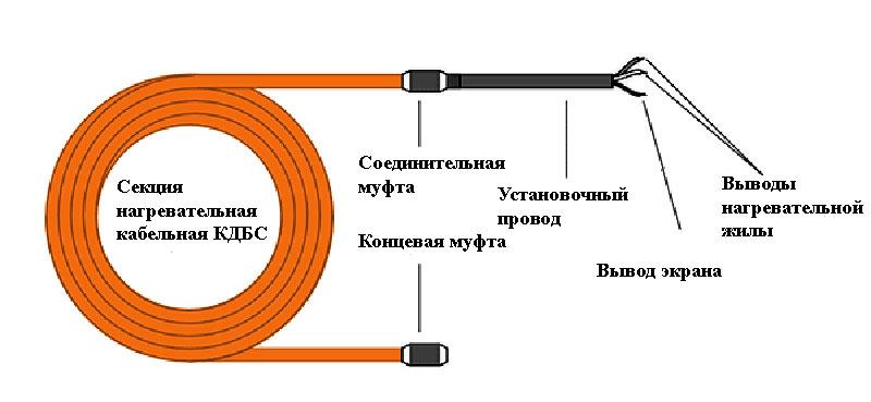 КДБС кабель для прогрева бетона