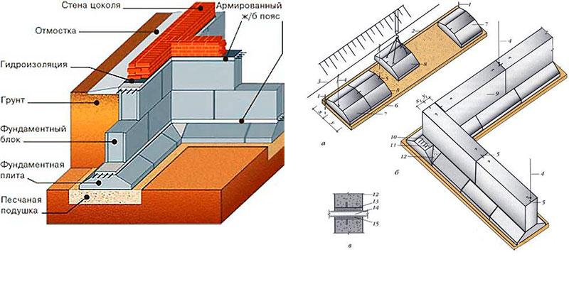 Монтаж ленточного сборного блочного фундамента - варианты слоев