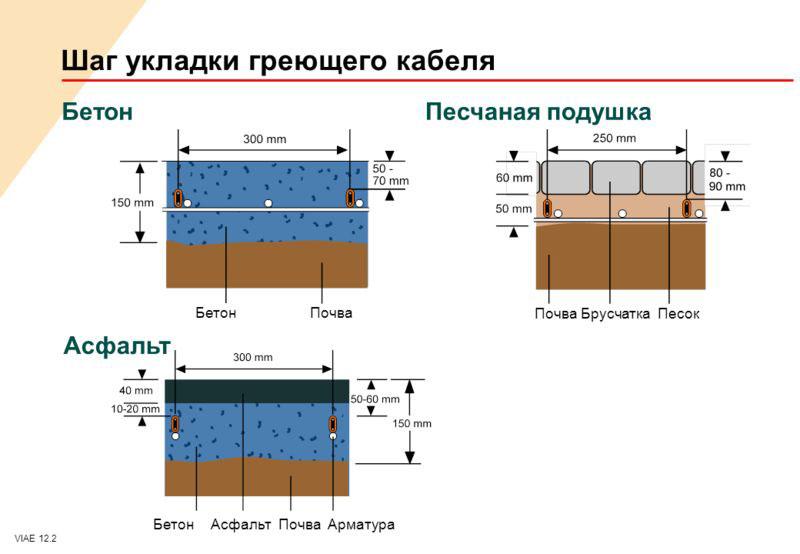 Шаг укладки провода в разных схемах
