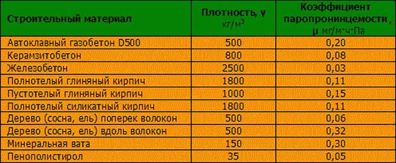 Сравнение паропроницаемости пенопласта и других стройматериалов