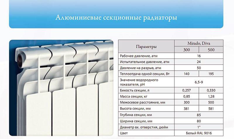 Геометрические параметры алюминиевых радиаторов