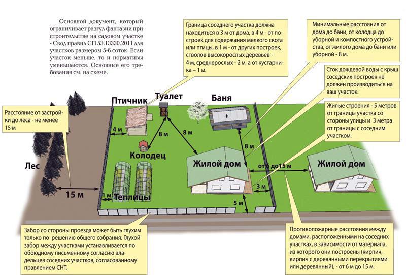 Требования на садовых и дачных участках