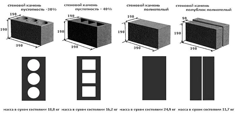 Формы блоков из пенобетона