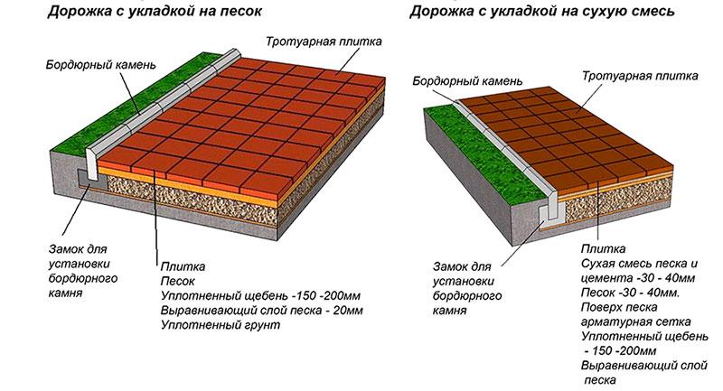 Укладка плитки для тротуара