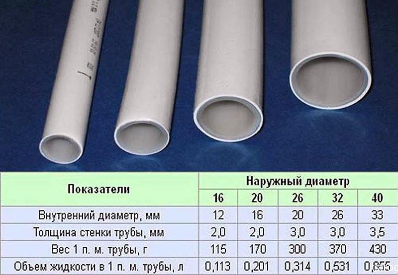 Параметры пластиковых труб