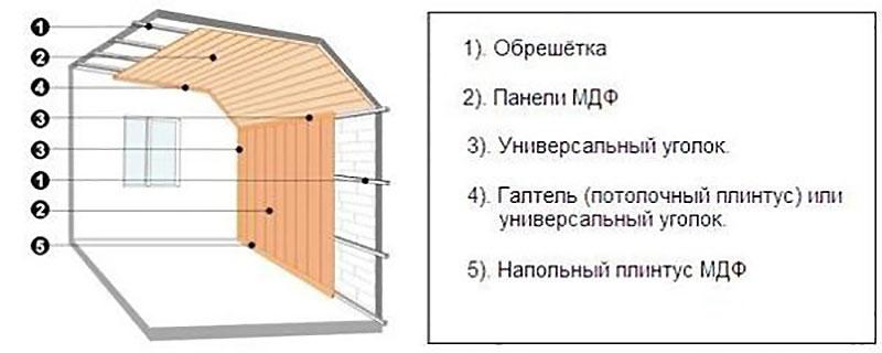 Монтаж МДФ на потолок и стены