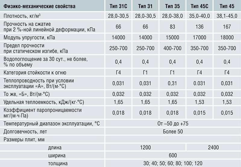 Эксплуатационные характеристики пеноплекса