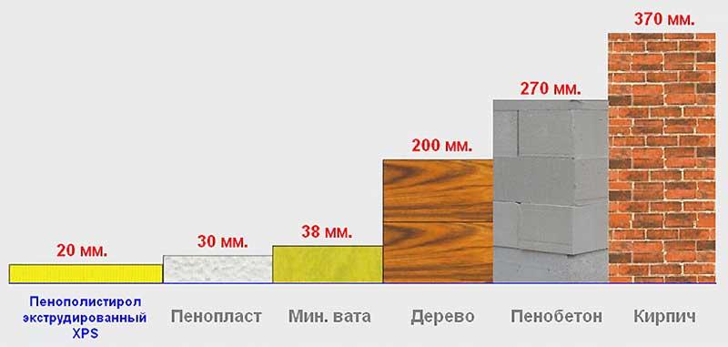 Теплопроводность различных стройматериалов в сравнении с пенополистиролом и пенопластом, выраженная в толщине слоя