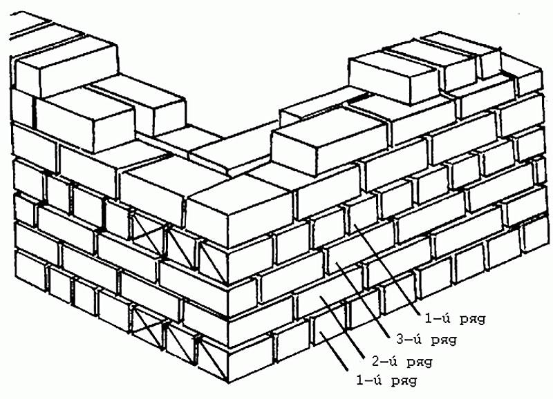 Порядовая схема кладки