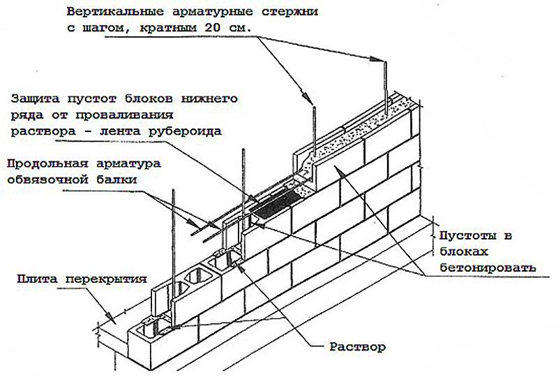 Схема клаки пустотелых блоков