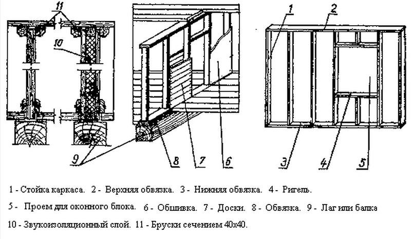 Схема стены каркасной бани