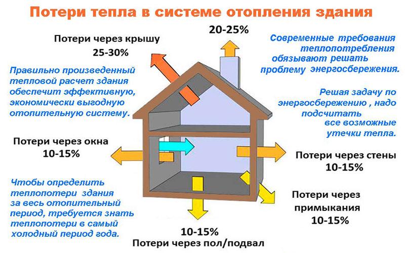 Общие тепловые потери в доме