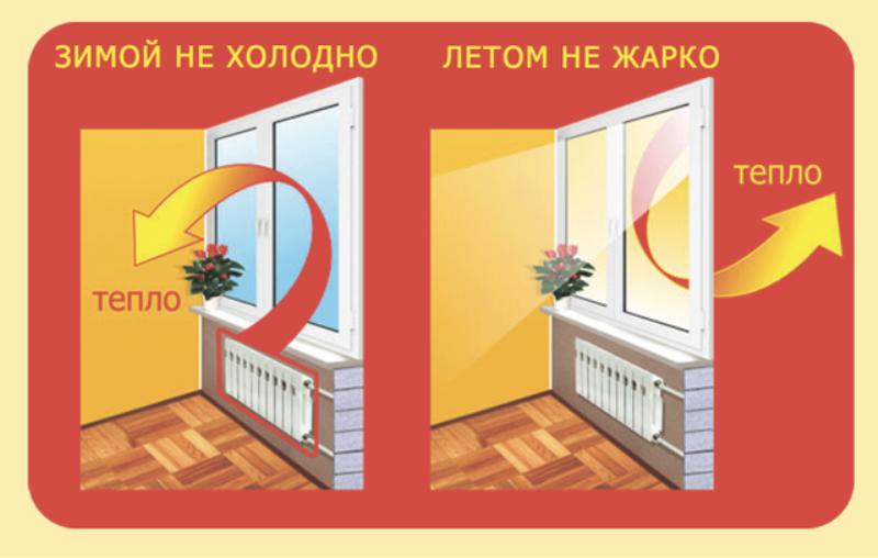 Теплосберегающая пленка защищает дом от холода и жары