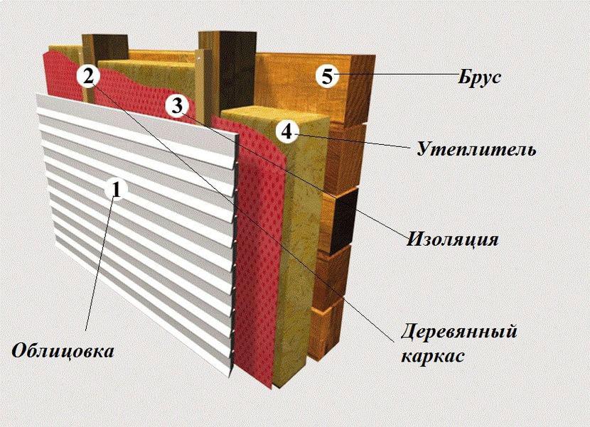 Схема стандартного внешнего утепления рабочих наружных поверхностей дома